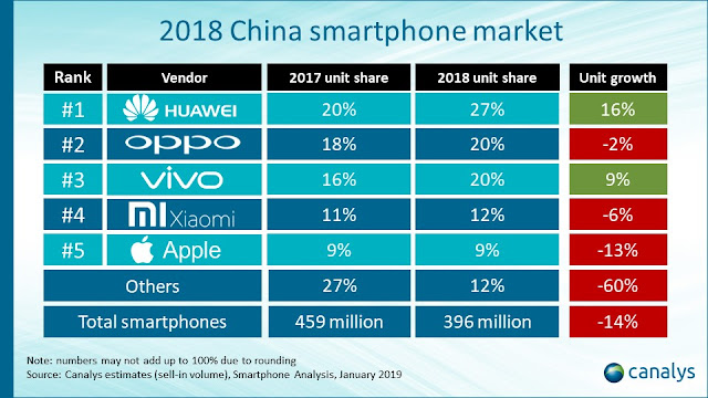 OPPO First Runner Up in China Smartphone Market