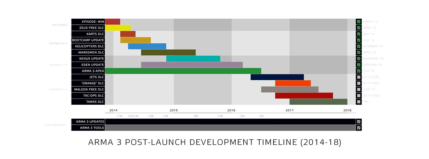 Arma3の2016から2017年までのロードマップ