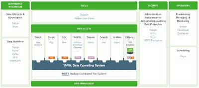Pengertian, Manfaat dan Arsitektur Hadoop pada Big Data