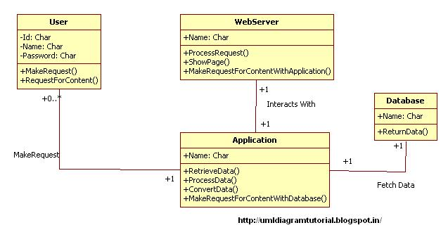 Unified Modeling Language: Content Management System ...