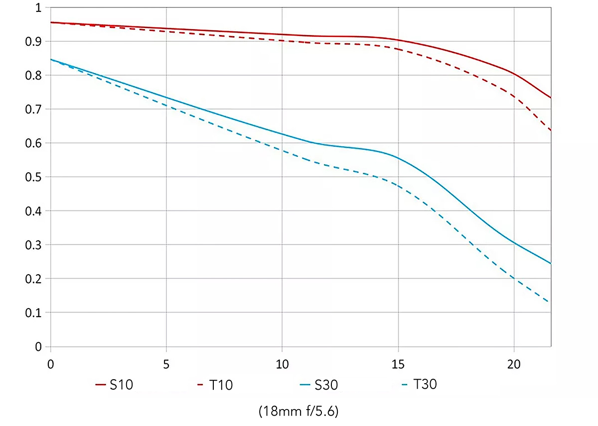 MTF-график объектива Laowa 10-18mm f/4.5-5.6 FE Zoom для 18 мм