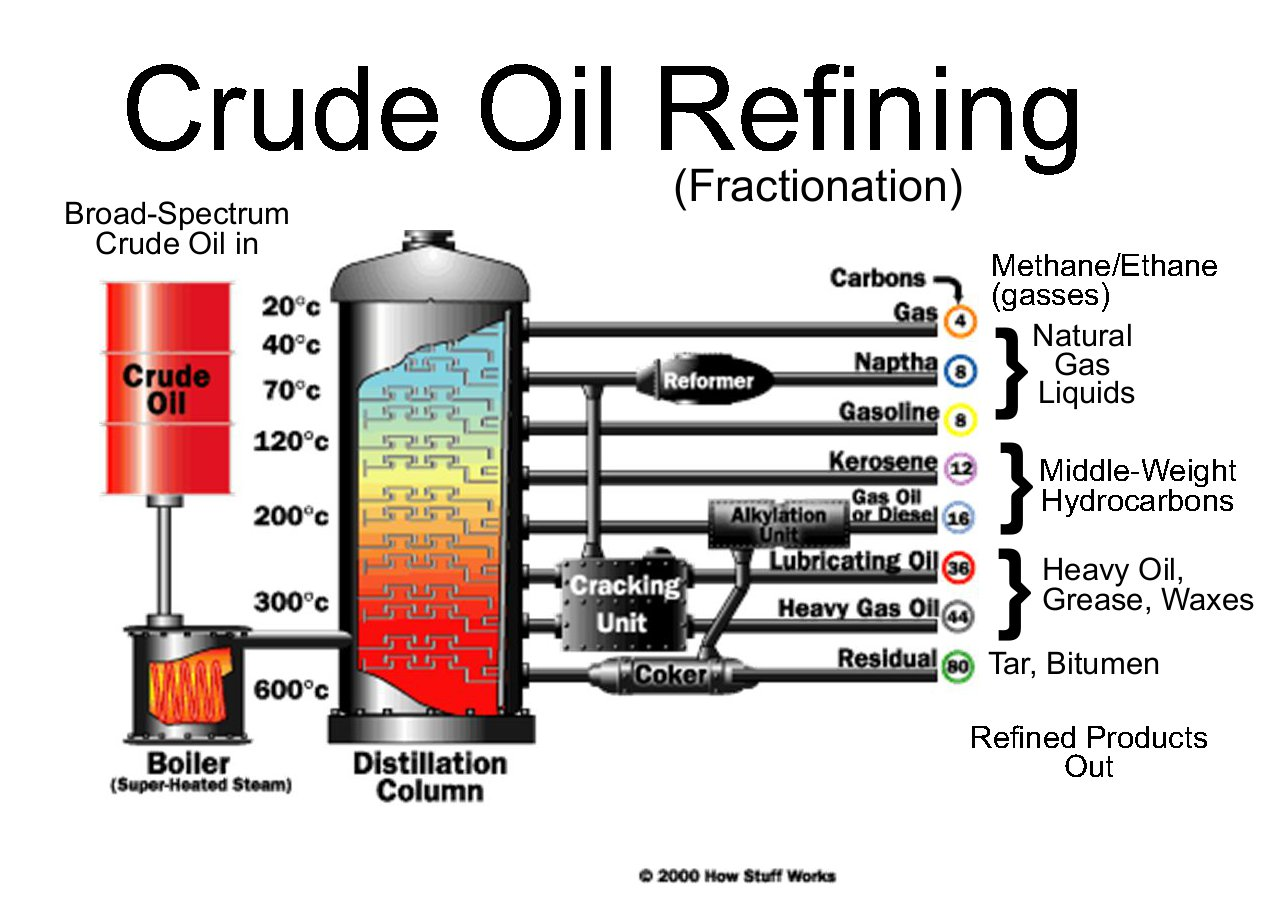oil refining process diagram sodium oxide ionic bonding billhustonblog tar sands lexicon