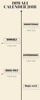 Why is Diwali celebrated for five days?