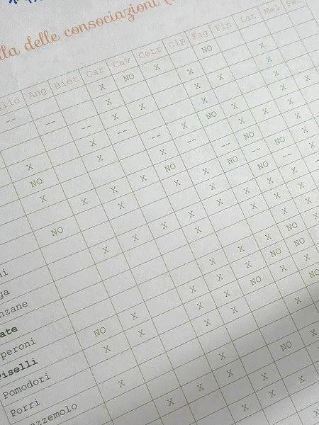tabella delle consociazioni fra ortaggi