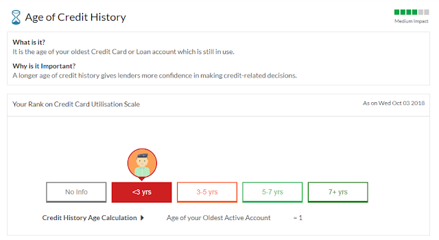 Age of credit history:- Factor for Credit score