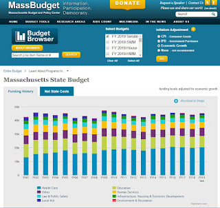 screen grab of the MassBudget - Budget Browser