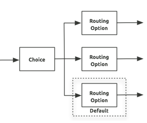 Mule ESB Concepts