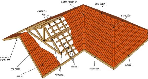 Planta de um Projeto de telhado residencial