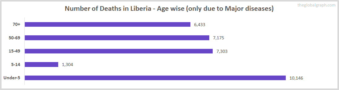 Number of Deaths in Liberia - Age wise (only due to Major diseases)