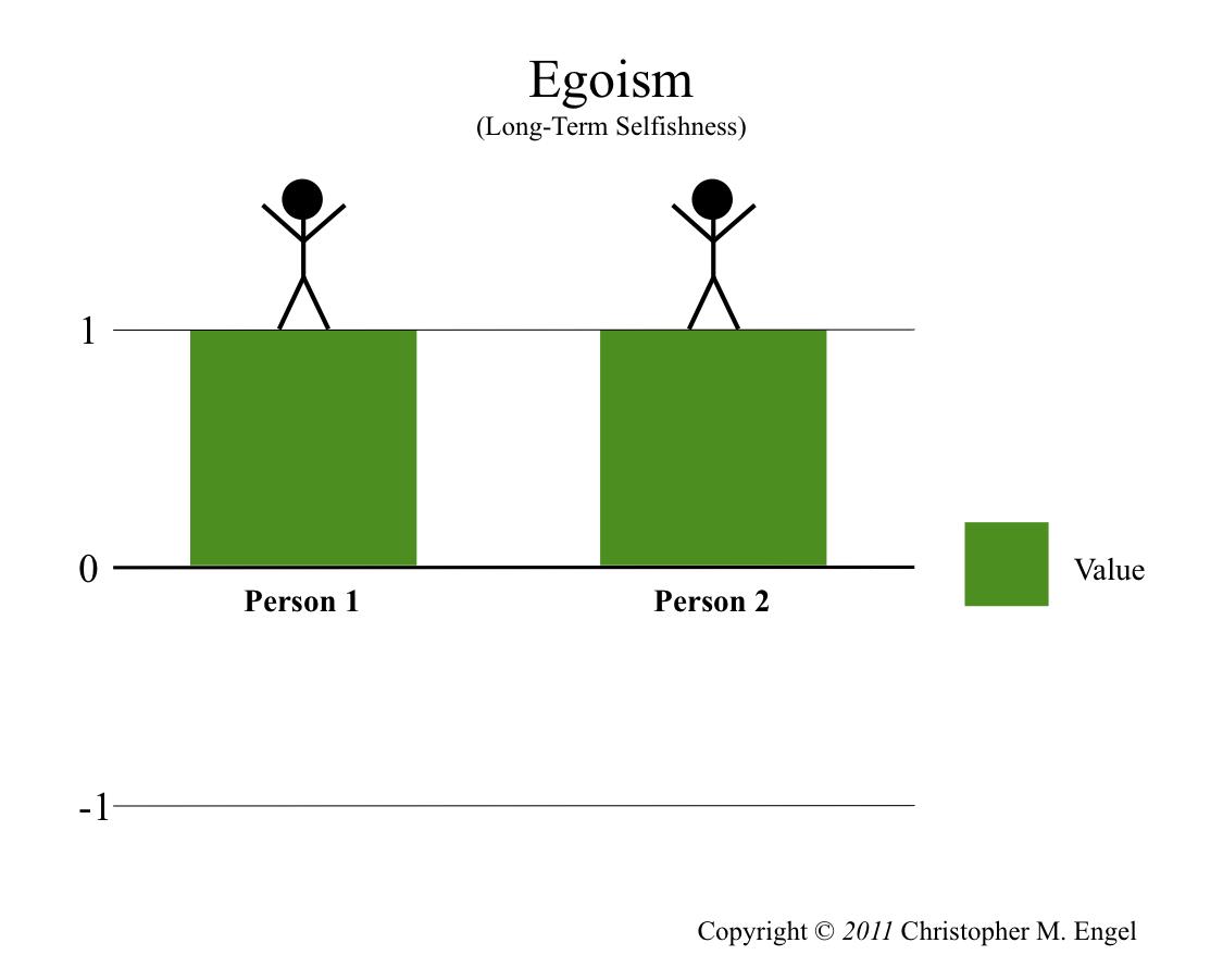 psychological egoism essay psychological egoism internet  psychological egoism essay