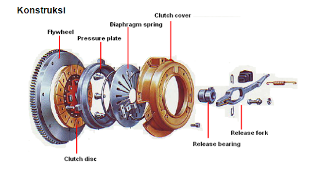 konstruksi kopling dan komponen-komponennya