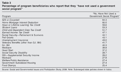 Data table showing 25 to 64 percent of people who receive benefits like Social Security, Medicare or food stamps think they receive no help from government programs