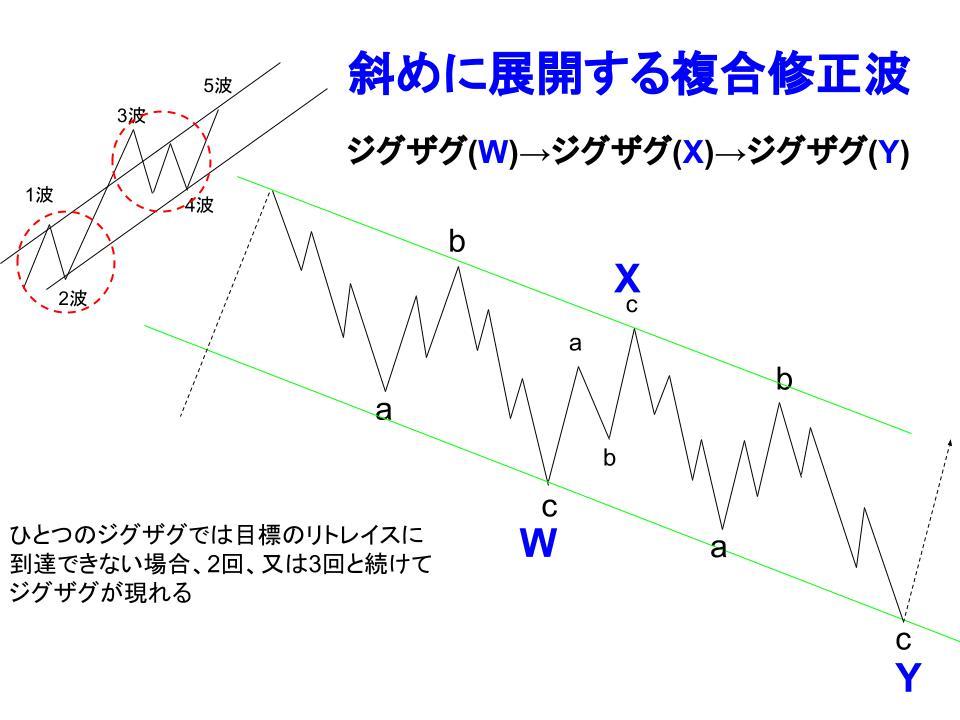 斜めに展開してくる複合修正波イメージ