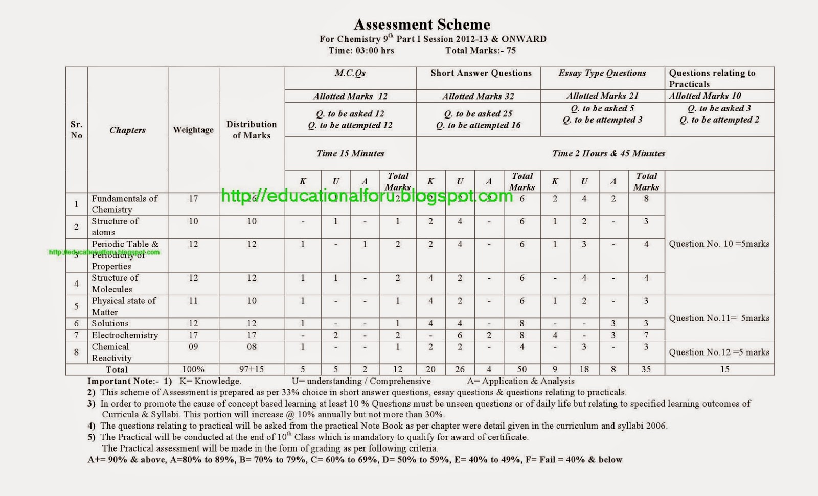 Education4all Assessment Scheme Of Chemistry 9th Class