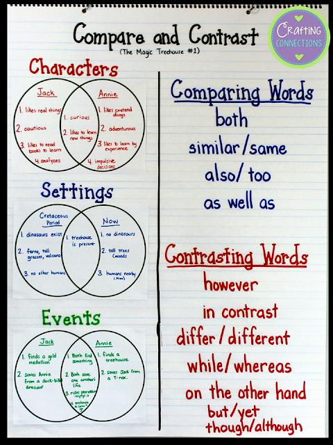 How do you write a compare and contrast essay