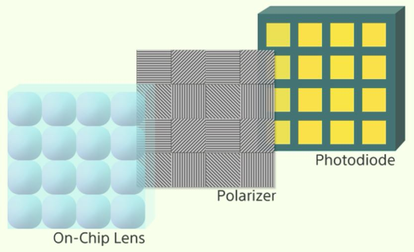 Image Sensors World: Sony Officially Announces Polarization Imagers
