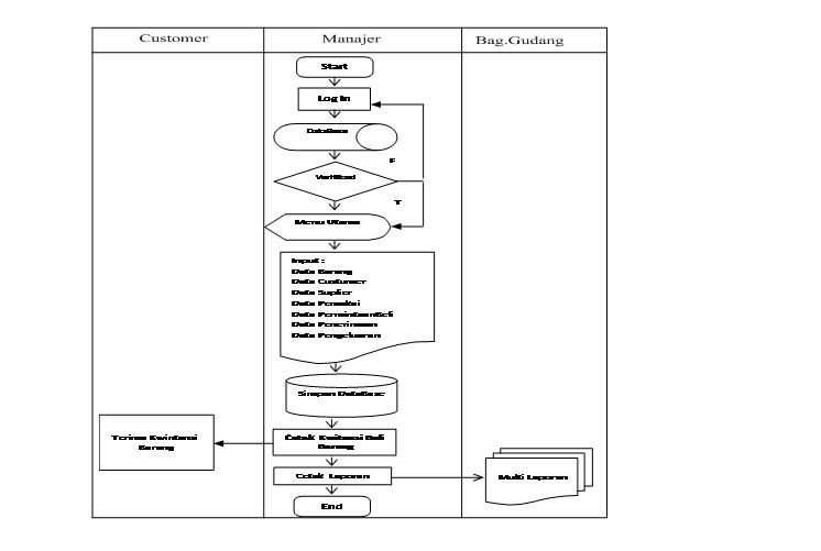 HAUMENI BLOGSPOT: Perancangan Sistem informasi Persediaan ...