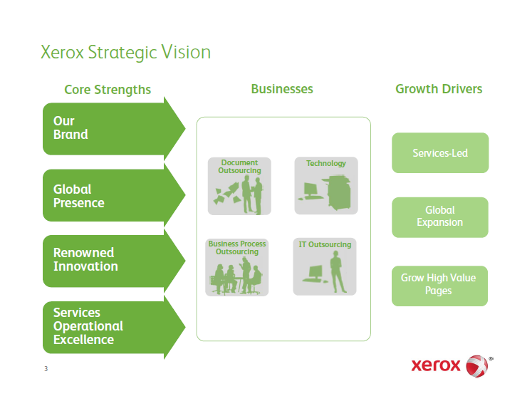 Visible Business: Xerox Strategic Vision: Core Strengths ...