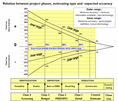 Project Estimating: Types of Construction Estimates