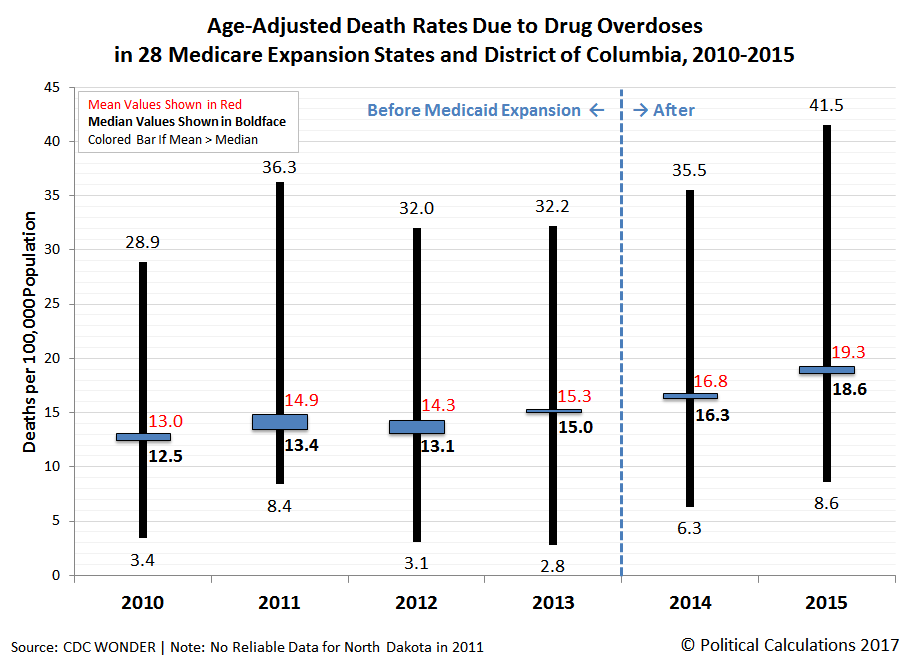 Age-Adjusted Death Rates per 100,000 Population Due to Drug Overdoses in 28 Medicare Expansion States and District of Columbia, 2010-2015