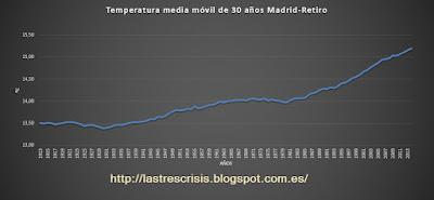 Temperaturas medias a 30 años en Madrid