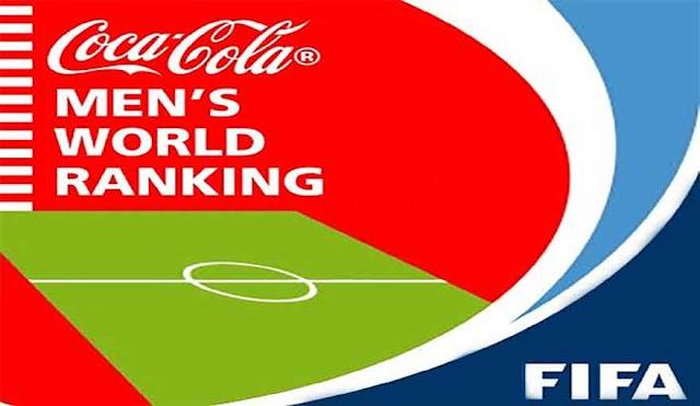 FIFA rankings: Macedonia jumps 6 places