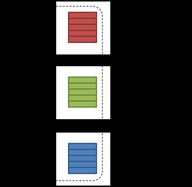 Big Data Processing in Spark - DZone Big Data