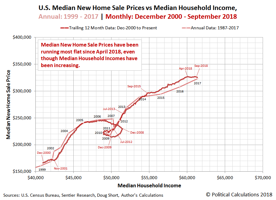 U.S. Median New Home Sale Prices vs Median Household Income | Annual: 1999-2017 | Monthly: December 2000 - September 2018
