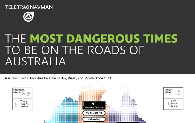 The Most Dangerous Times to be on the Roads of Australia