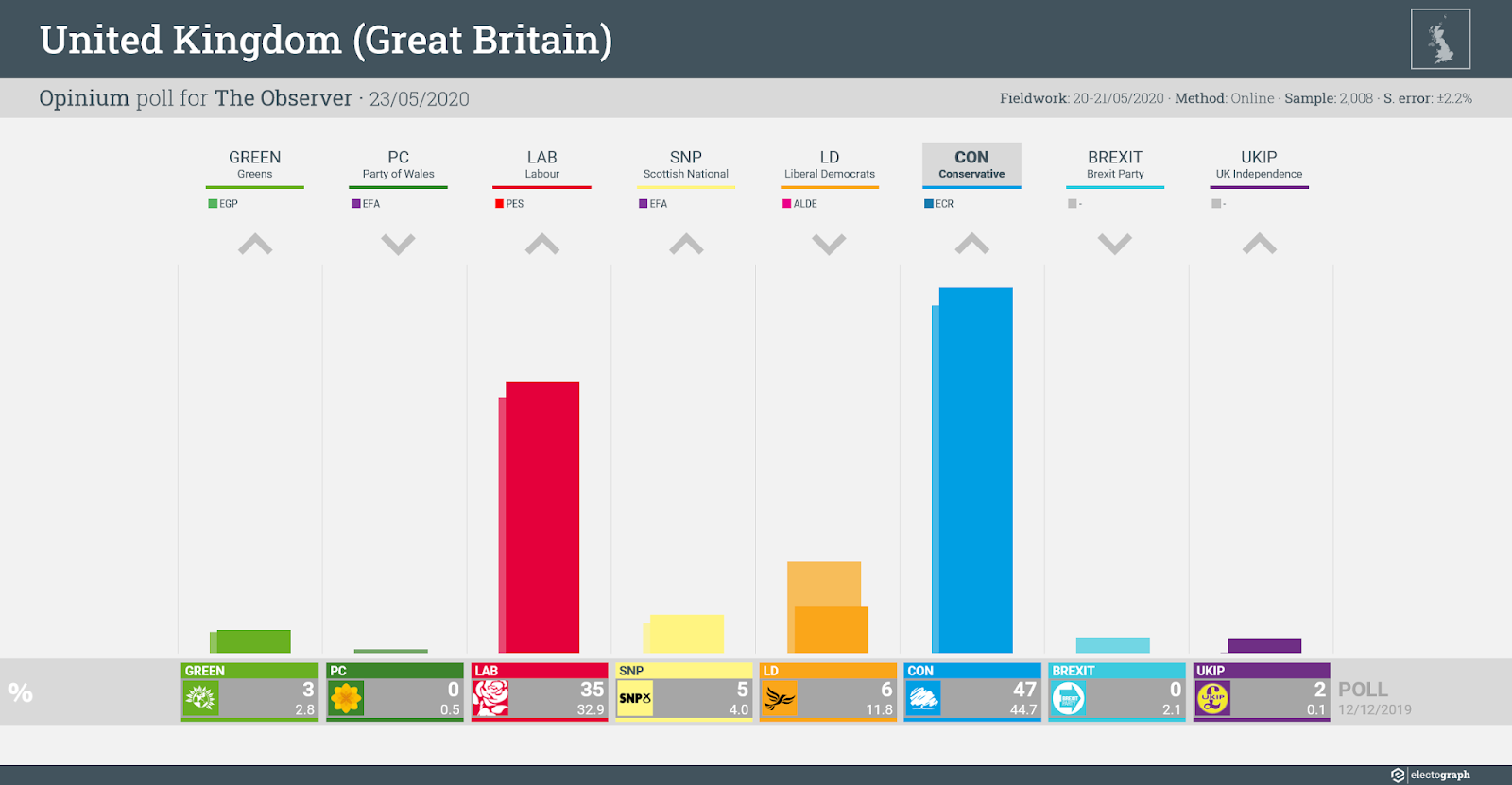 UNITED KINGDOM (GB): Opinium poll chart for The Observer, 23 May 2020