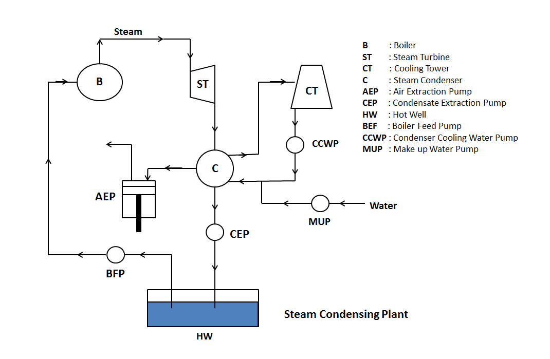 Steam Condenser - Definition, Working, Types and Advantages ...