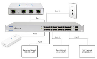 Go Wireless Nz Blog Configuring Vlans With A Unifi
