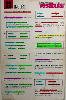Ficha-resumo Curso Abril Vestibular