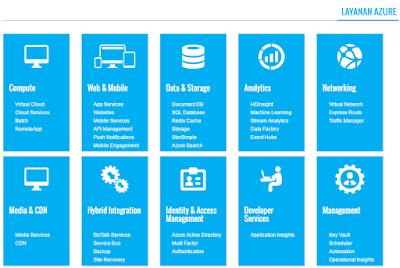 layanan%2Bazure - Mengenal Istilah Microsoft Azure