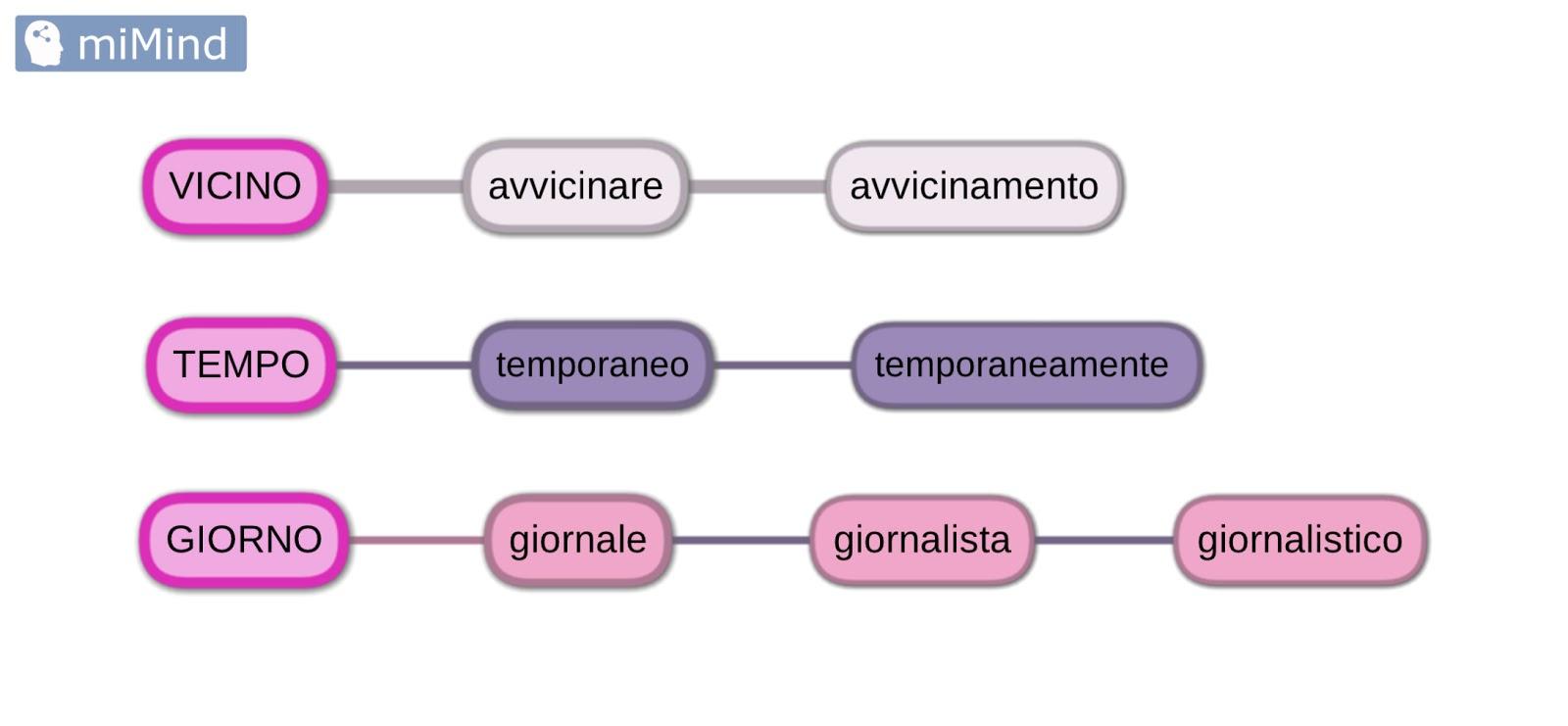 Non solo geografia famiglie di parole - Parole con significati diversi ...