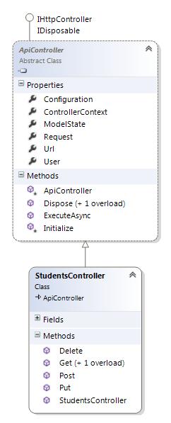 ASP NET Web API based REST Service