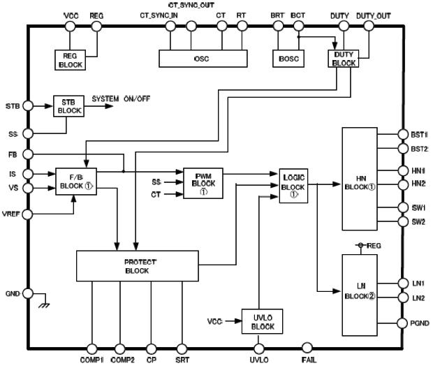 Hình 31 - Sơ đồ khối của IC dao động (Inverter Control)