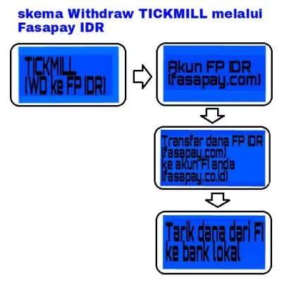 Cara withdraw dari forex