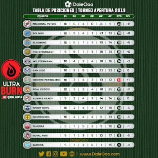Tabla de Posiciones del Torneo Apertura 2019 de la División Profesional - Fecha 10 (incompleta) - Oriente Petrolero - DaleOoo