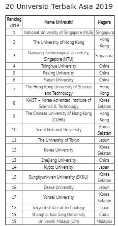 Penangkini Universiti Malaya Top 20 Universiti Terbaik Asia 2019
