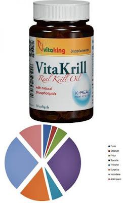 Pareri Forumuri Ulei VitaKrill 495 mg