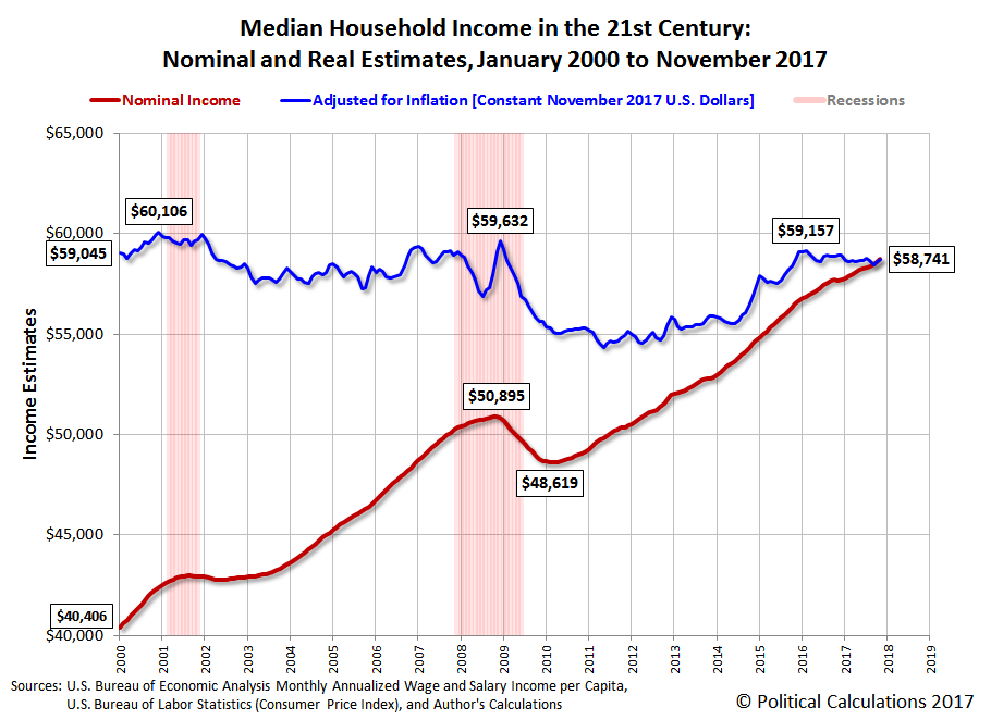 Median Household Income in the 21st Century: Nominal and Real Estimates, January 2000 to November 2017