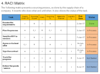 Communication Matrix Template Project Management 7245451
