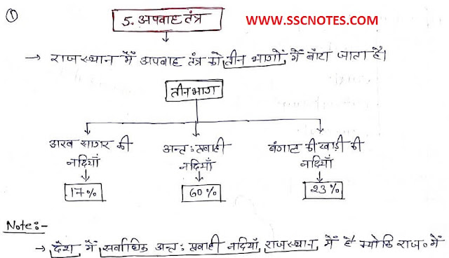 Rajasthan Geography Handwritten Notes in Hindi PDF Download
