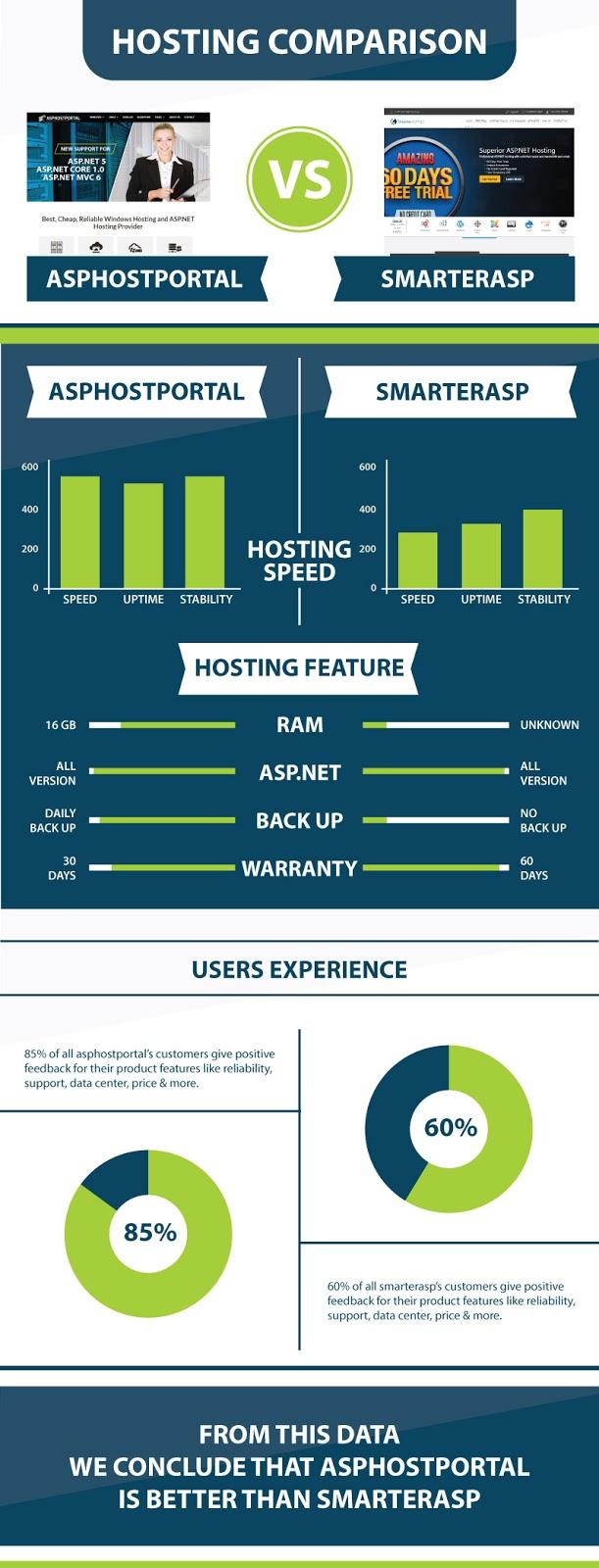 ASP.NET Core 1.0 Hosting Infographic | ASPHostPortal Vs SmarterASP