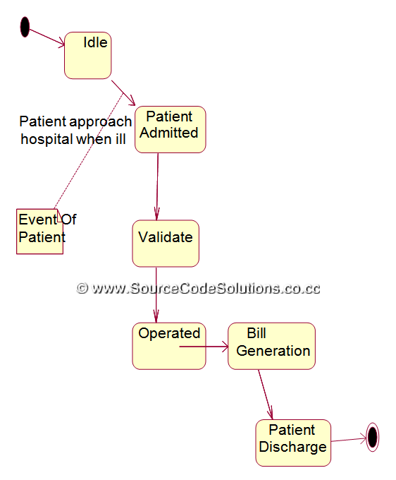 State Chart Diagram For Online Hospital Management System