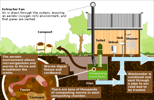 composting diagram agroregeneration: humanure and pet feces