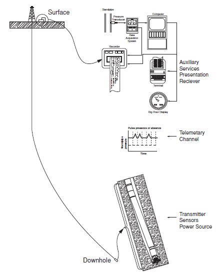 MWD Systems
