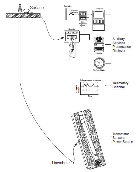 MWD System