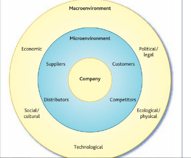 relationship of micro market and macro environment factors